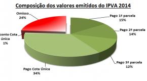 IPVA 2014 gera arrecadação de R$ 2,57 bilhões no primeiro trimestre