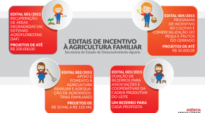 Programas de incentivo à agricultura familiar são lançado em Minas Gerais