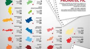 Minas Gerais oferece 33 mil vagas para qualificação em cursos gratuitos