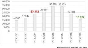 Minas tem trimestre com menor número de roubos dos últimos 7 anos