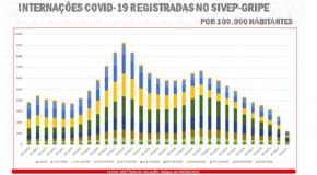 Web-rádio: indicadores da Covid-19 apresentam melhora com avanço da vacinação em Minas